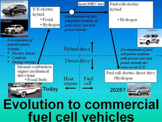 Evolutionary fuel cell market strategy 12 08 06 title page thumbnail 1 thumb