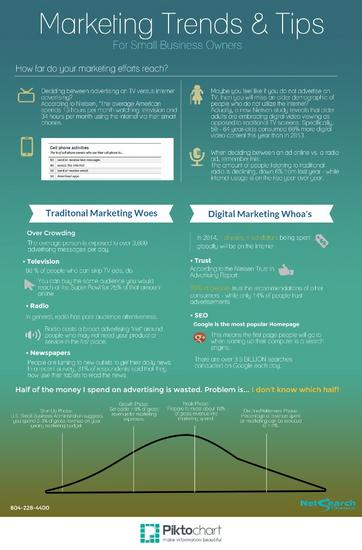 Marketing trends infographic cv