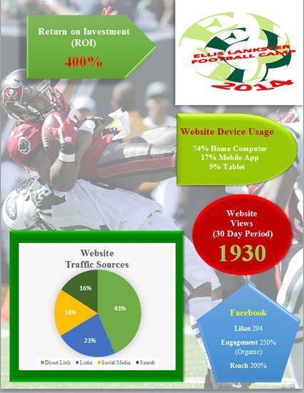 2014 ellis lankster football infographics cv