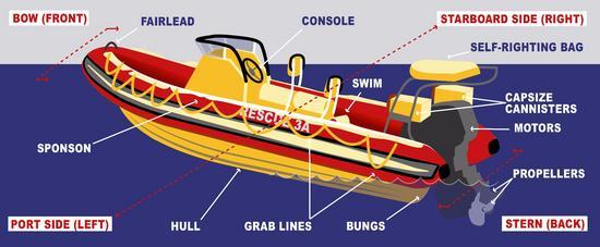 Nsri rescue boat labelled cv