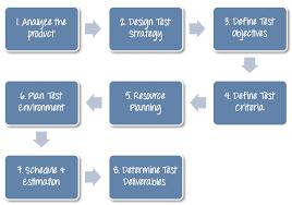 Process cv