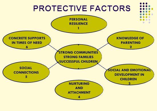 Protective factors thumb