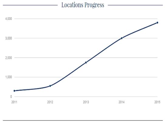 Locations progress cv
