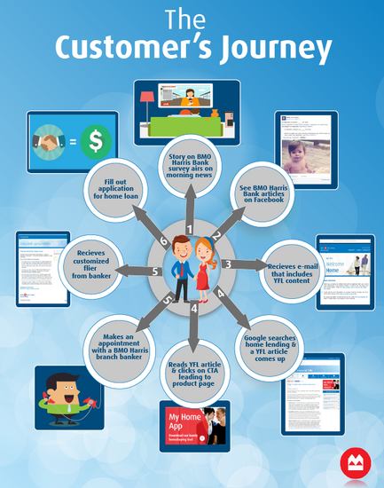 Customer journey copy cv