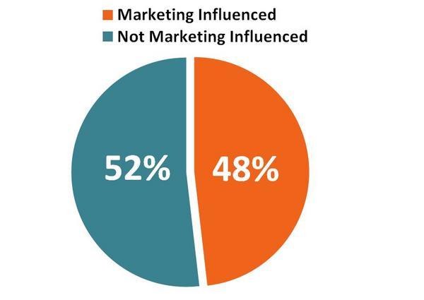 Graph of marketing influenced revenue vs non influenced revenue cv