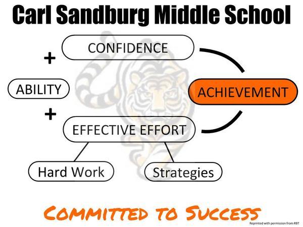 Sandburg effective effort poster cv
