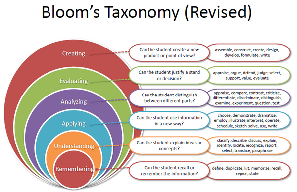Criticalthinkingblooms taxonomy cv