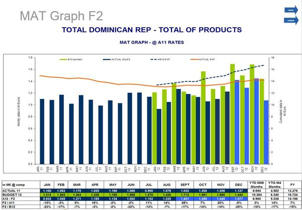 Cv portfolio   sanofi total sales cv