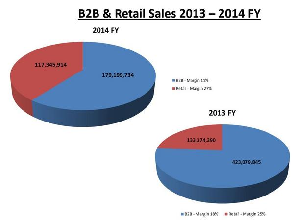 B2b   retail sales 2014 2013 od   edited cv