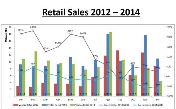 Monthly retail sales yoy growth 2014 2012   edited cv