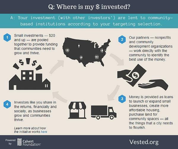 Whereismymoneyinvested cv
