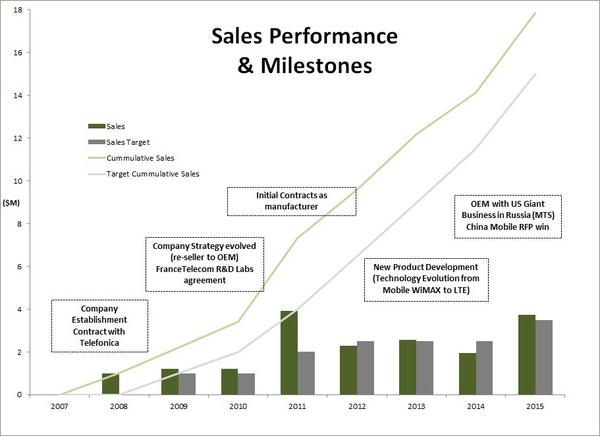 Sales performance v1.1 cv