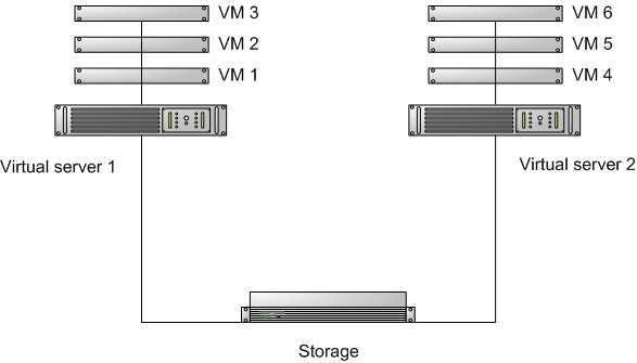 Virtual cv