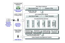 Gia software architecture cv