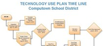 Tech use plan time line cv