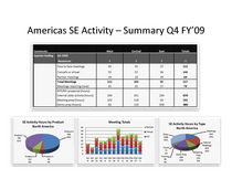 Q4fy09 na se activity example cv