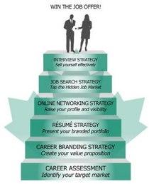 Strategy stepssm cv