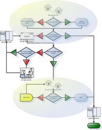 Helpdesk flowchart cv