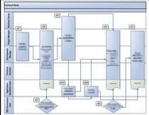 Workflow cv