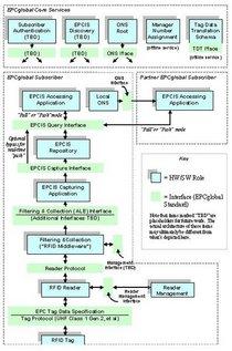 Epc network arch cv