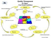 Six sigma goal model cv