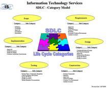 Sdlc category model cv