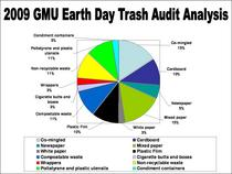 2009 trash audit pie chart jpeg cv