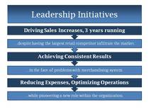 Leadership initiatives cv