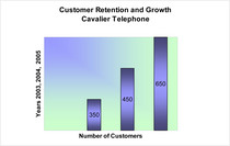 Cavalier telephone sales growth cv