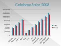 Celebrex sales 2008 cv