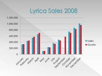 Lyrica sales 2008 cv