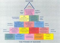 Team values for success cv