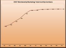 Membership numbers cv