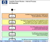 Process flow cv