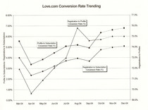 Aol personals conversion rate trend cv