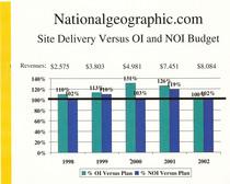 Natgeo noi vs. budget 2001 05 cv