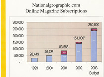 Natgeo online mag subscriptions cv