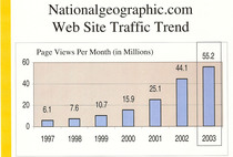 Natgeo site traffic   page views cv