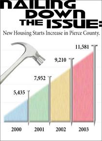 Housing graph cv