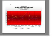 Los graph cv