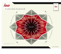 Leadership framework cv