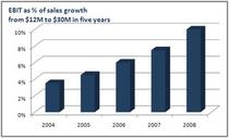Ebit sales growth cv