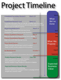 Research proposal timeline cv