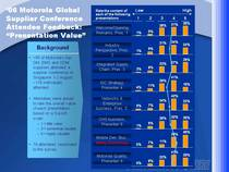 06 motorola global supplier conference attendee feedback cv