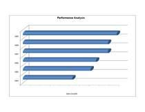 Proformance analysis cv