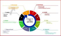 Lifecycle cv