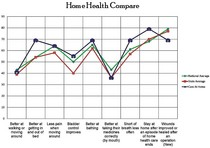 2008 home health compare chart cv