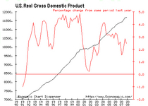 Real us gdp 1990 08 cv