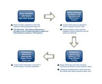 Repair process  cv