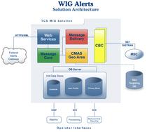 Wig alerts cv